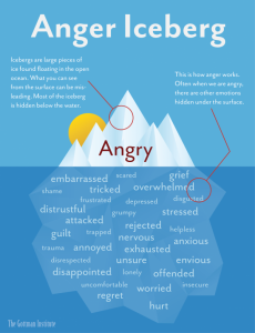 One of the most useful ways to actually understand anger and how it erupts is this image which I've borrowed from the Gottman Institute.